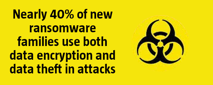 Nearly 40% of new ransomware families use both data encryption and data theft in attacks